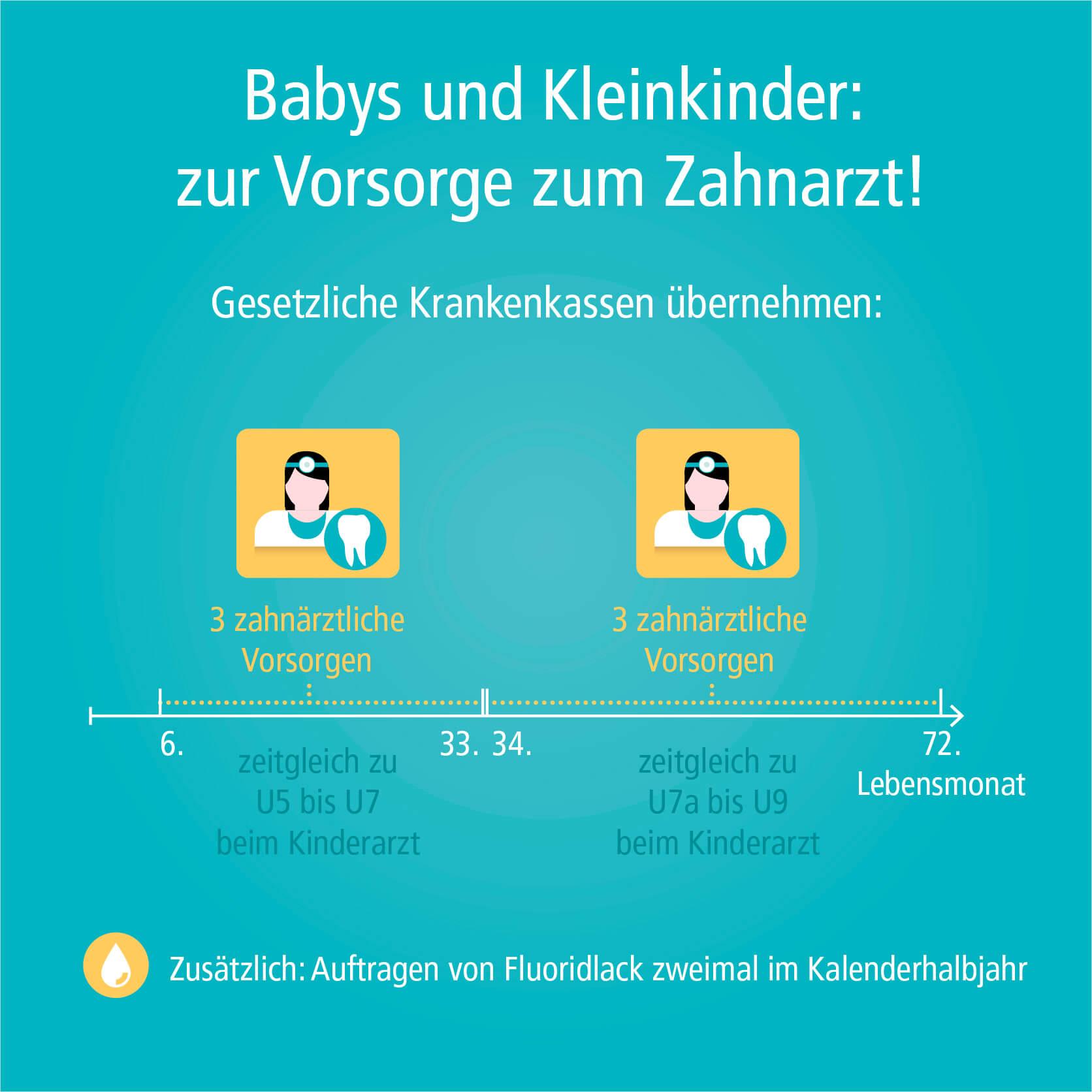 """Sobald die ersten Milchzähne durchgebrochen sind, sollten Eltern mit ihrem Baby einen Vorsorgetermin beim Zahnarzt wahrnehmen. Dabei geht es nicht nur darum zu schauen, ob die Zähne gesund sind, sondern vor allem um die Beratung der Eltern zur richtigen Zahnpflege und Ernährung. """"Eltern sollten von Anfang an auf eine gute Mundhygiene und gesunde Ernährung bei ihrem Kind achten"""", erklärt Prof. Dr. Ulrich Schiffner, Oberarzt am Universitätsklinikum Hamburg-Eppendorf und Fortbildungsreferent der Deutschen Gesellschaft für Kinderzahnheilkunde. Dass auch zahnärztliche Vorsorgeuntersuchungen für die Zahngesundheit der Kleinsten wichtig sind, zeigen viele internationale Studien. """"Kinder, die von Anfang an regelmäßig zur Kontrolle zum Zahnarzt gehen, haben sehr viel weniger Zähne mit Karies als Kinder, die Vorsorgeuntersuchungen nicht wahrnehmen"""", so Schiffner. Maßnahmen der Individual- und Gruppenprophylaxe haben in den letzten Jahren bei Kindern und Jugendlichen insgesamt zu einem deutlichen Kariesrückgang geführt. So sind laut der Fünften Deutschen Mundgesundheitsstudie (DMS V) acht von zehn der 12-jährigen Kinder vollkommen kariesfrei."""